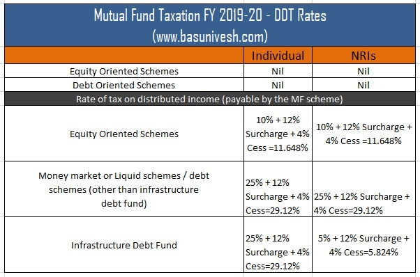 Case study on mutual funds in india