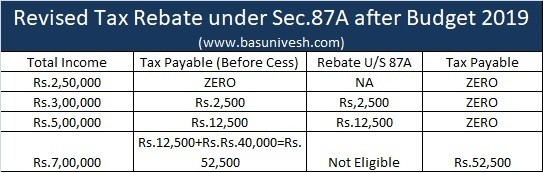 Revised Tax Rebate under Sec.87A after Budget 2019