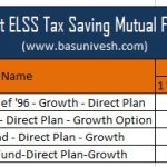 Top 5 Best ELSS Tax Saving Mutual Funds 2019