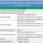 LIC's Navjeevan Plan No.853 - Features and Eligibility