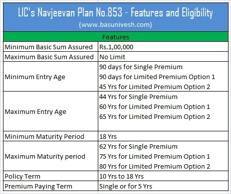 LIC's Navjeevan Plan No.853 – Features and Review