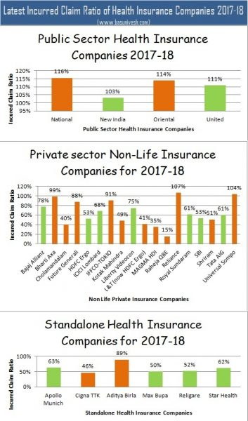 Latest Incurred Claim Ratio of Health Insurance Companies 2017-18