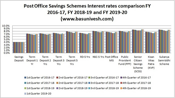 Post Office Savings Schemes Interest rates comparison