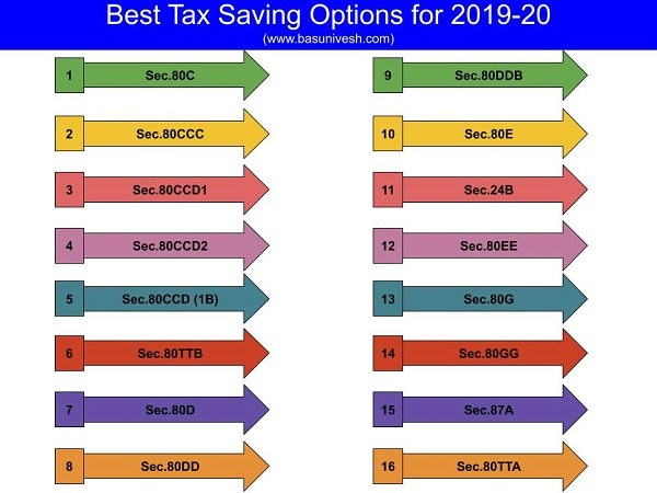 Best Tax Saving Options for 2019-20