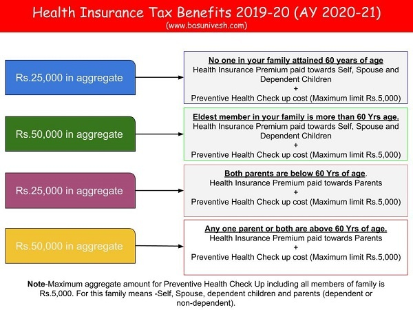 Health Insurance Tax Benefits 2019-20 (AY 2020-21)