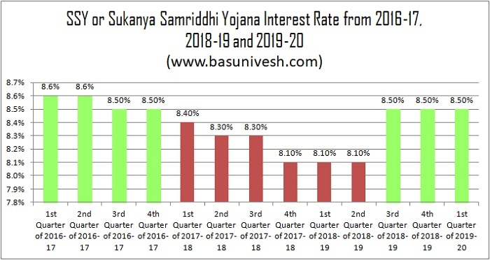 Historical Returns of Sukanya Samriddhi Yojana