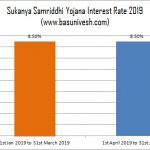 Sukanya Samriddhi Yojana Interest Rate 2019