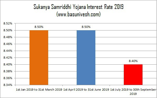 Sukanya Samriddhi Yojana Interest Rate 2019 July to Sept
