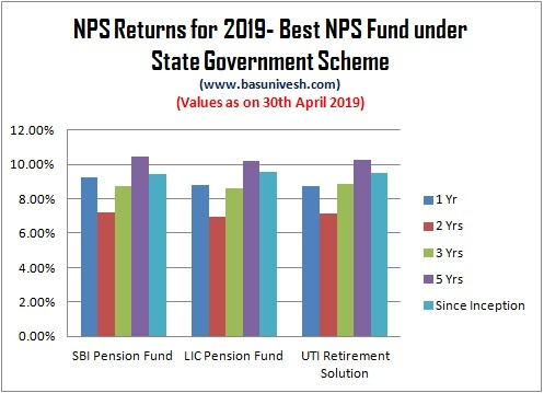 NPS Returns for 2019 – Who is best NPS Fund Manager?