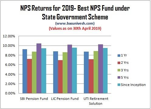 NPS Returns for 2019- Best NPS Fund under State Government Scheme