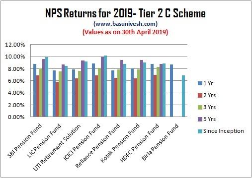 NPS Returns for 2019- Tier 2 C Scheme