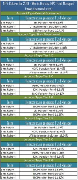 NPS Returns for 2019 - Who is the best NPS Fund Manager?