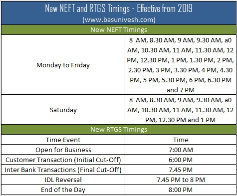 New NEFT and RTGS Timings 2019