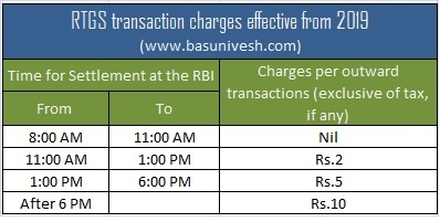 RTGS transaction charges effective from 2019