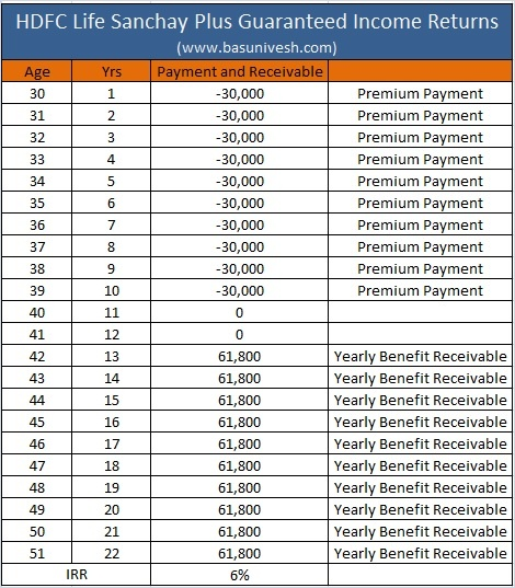 HDFC Life Sanchay Plus Guaranteed Income Returns