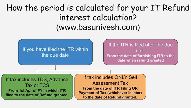 IT Refund Interest Calculation
