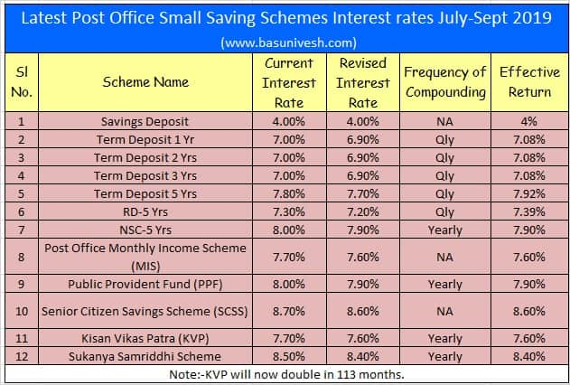 Latest Post Office Small Saving Schemes Interest rates July-Sept 2019