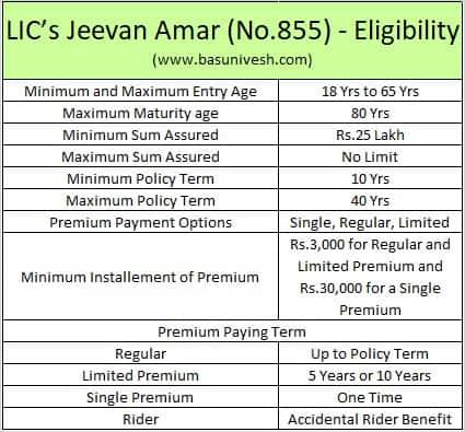 LIC's Jeevan Amar (No.855) - Eligibility