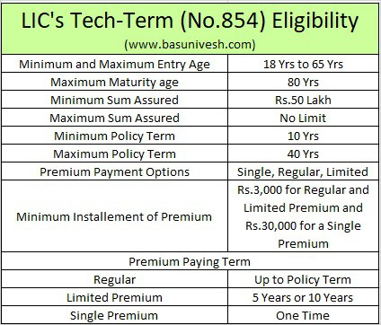 LIC's Tech-Term (No.854) - Eligibility