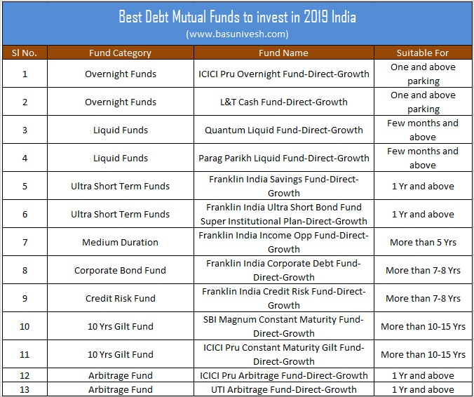 Best Debt Mutual Funds to invest in 2019 India