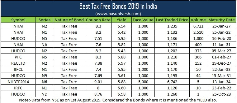 Best Tax Free Bonds 2019 in India