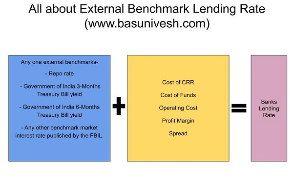 All about External Benchmark Lending Rate