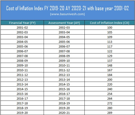 Cost of Inflation Index FY 2019-20 AY 2020-21 for Capital Gain