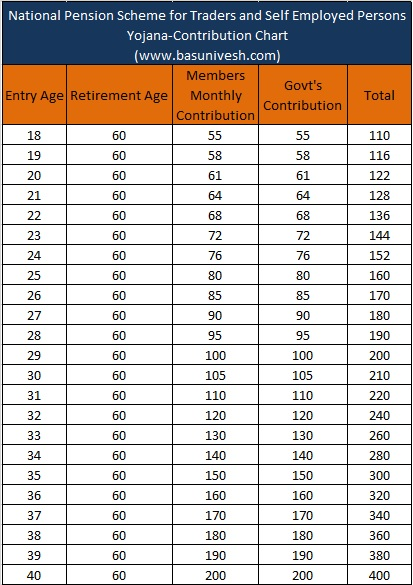 National Pension Scheme for Traders and Self Employed Persons Yojana-Contribution Chart