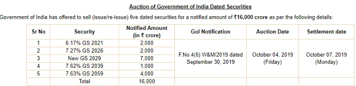 7.6% G-Sec or Government of India Securities 2019 Auction