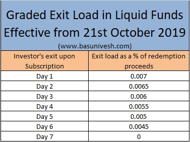 Graded Exit Load in Liquid Funds Effective from 21st October 2019