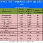 Latest Post Office Small Saving Schemes Interest rates Oct-Dec 2019