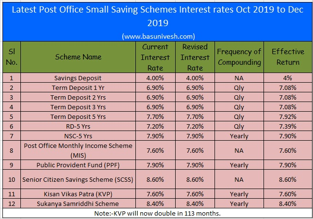 Latest Post Office Small Saving Schemes Interest rates Oct-Dec 2019