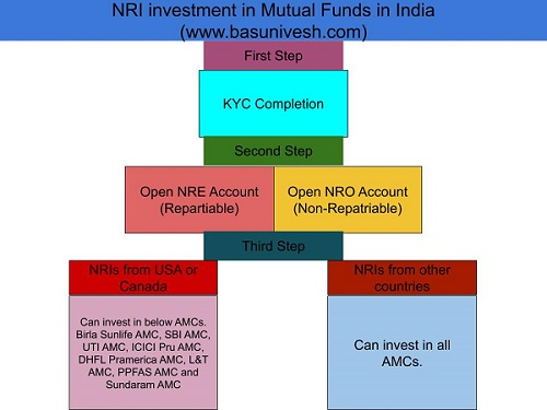 NRI investment in Mutual Funds in India