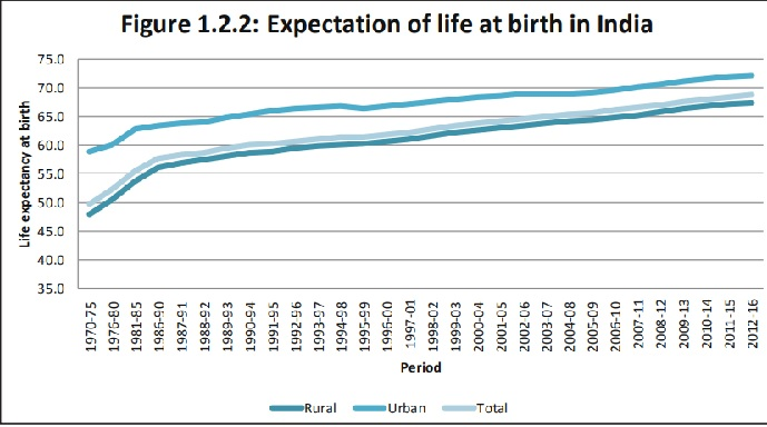 Average Life Expectancy in India 2019