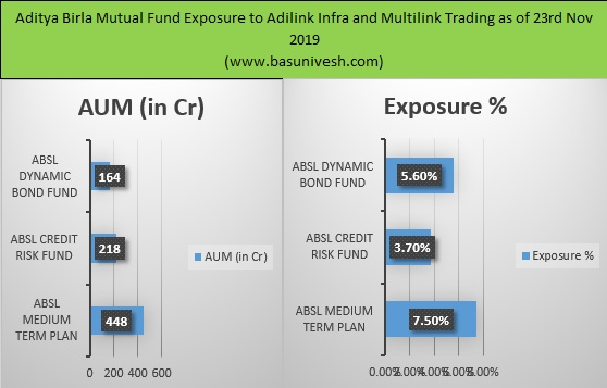 Birla Sunlife Mutual Fund Exposure to Adilink Infra and Multilink Trading as of 23rd Nov 2019