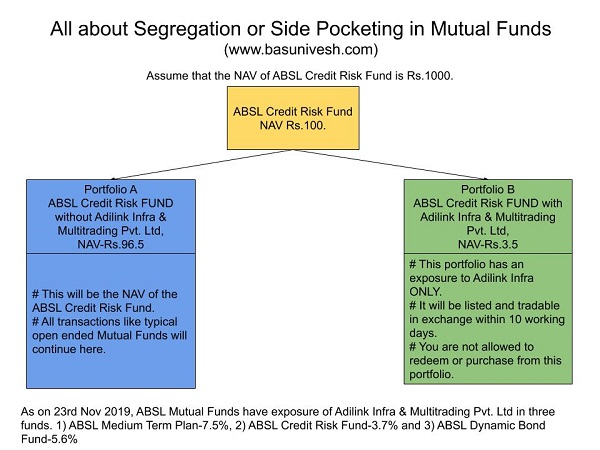 Segregation or Side Pocketing in Mutual Funds