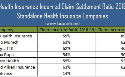 Health Insurance Incurred Claim Settlement Ratio 2018-19
