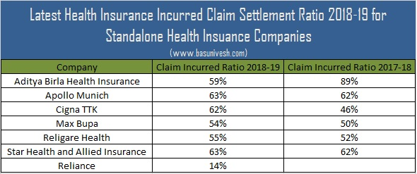 Health Insurance Incurred Claim Settlement Ratio 2018-19 for Standalone Health Insuance Companies