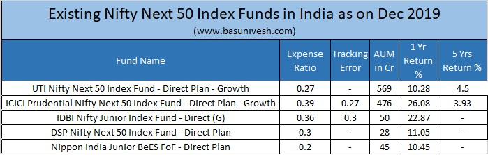 Nifty Next 50 Index Funds in India as on Dec 2019
