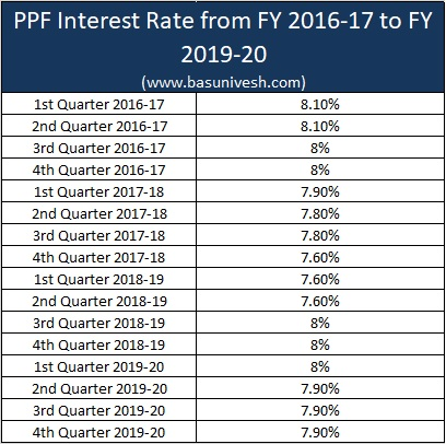 PPF Interest Rate from FY 2016-17 to FY 2019-20