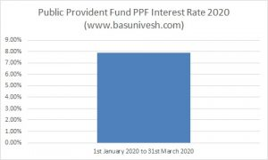 Public Provident Fund PPF Interest Rate 2020