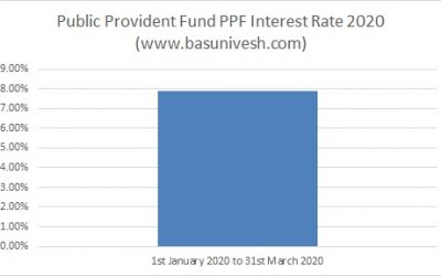 Public Provident Fund  PPF Interest Rate 2020 and 52 Yrs History