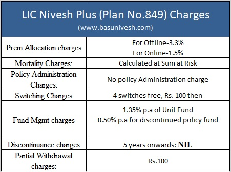 LIC Nivesh Plus (Plan No.849) Charges
