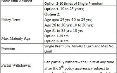 LIC Nivesh Plus (Plan No. 849) – Single Premium ULIP Review