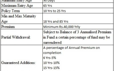 LIC SIIP (Plan No. 852) – Eligibility, Benefits and Review