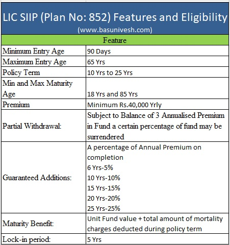 LIC SIIP (Plan No.852) Features and Eligibility