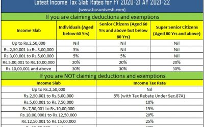 Latest Income Tax Slab Rates FY 2020-21 (AY 2021-22)