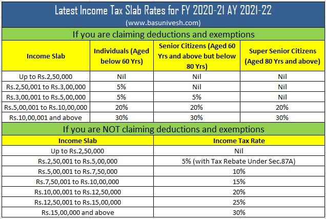 Latest Income Tax Slab Rates for FY 2020-21 AY 2021-22