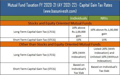 Mutual Fund Taxation FY 2020-21 (AY2021-22) |Capital Gain Tax Rates