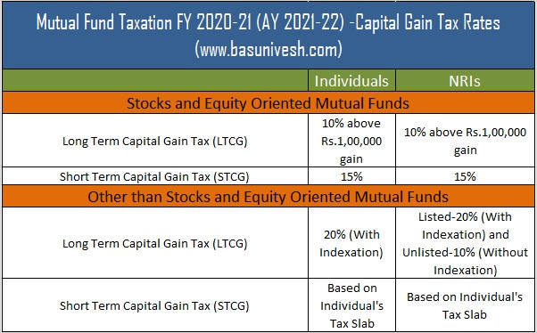 Mutual Fund Taxation FY 2020-21 (AY 2021-22) -Capital Gain Tax Rates